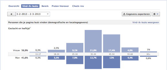 facebook statistieken jouw ideale klant Zonder doelgroep keuze mis je Facebook business