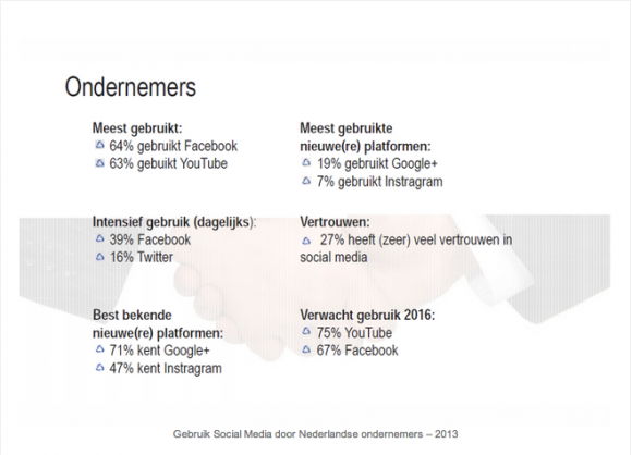 social media door ondernemers