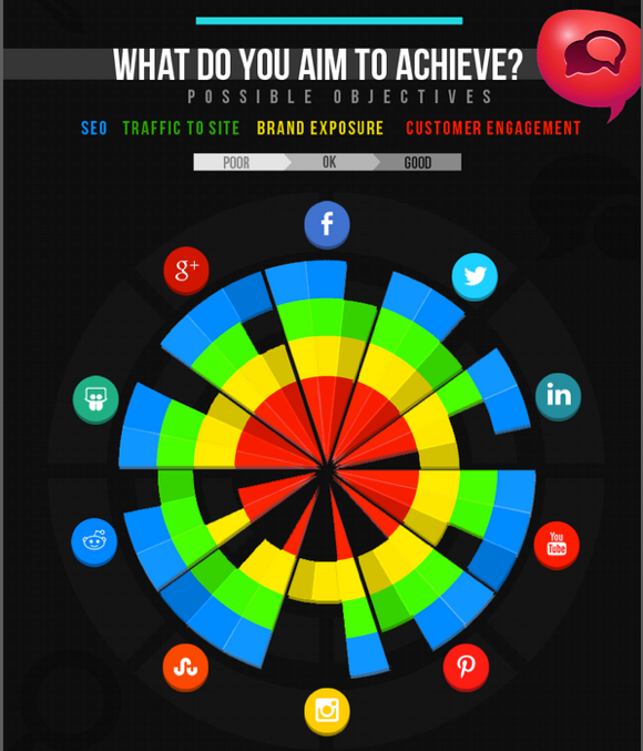 Wat wil je bereiken in social media