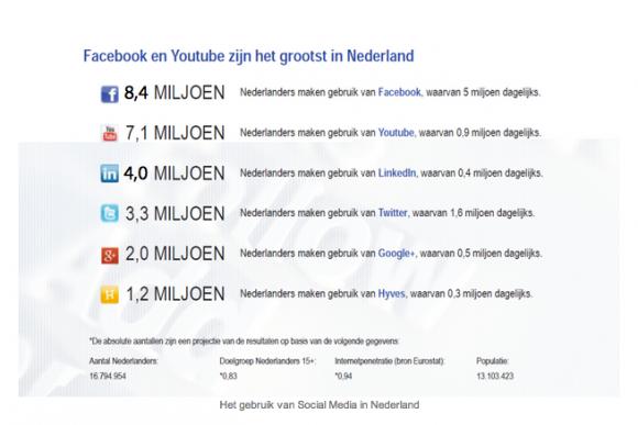 grootste social media in Nederland
