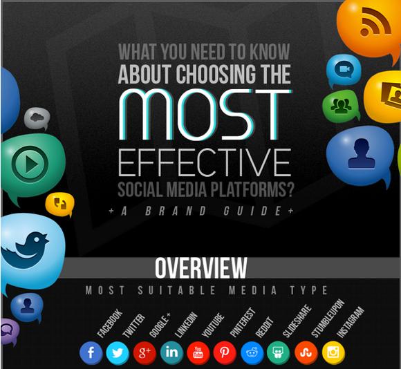 Meest effectieve social media