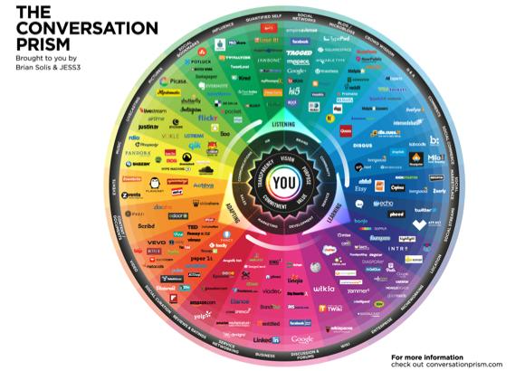 Conversation Prism - welke social media voor de coach