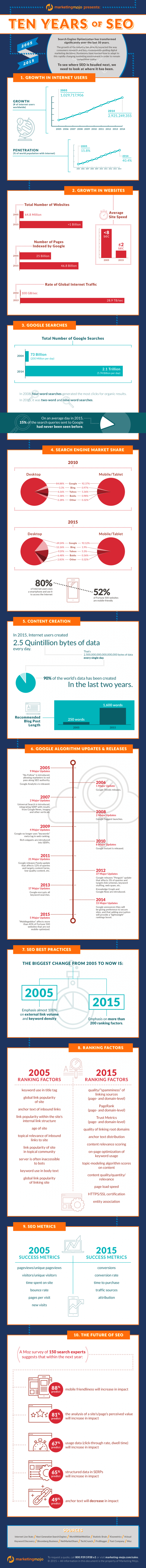 Infographic-Ways-SEO-Has-Changed-10-years
